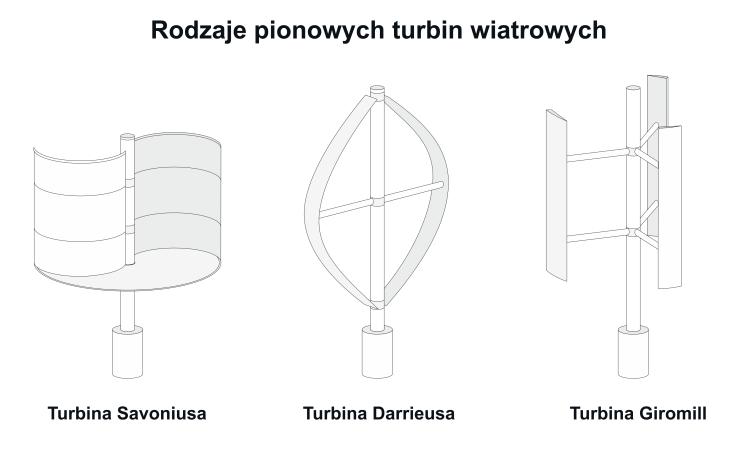 Turbiny wiatrowe pionowe
